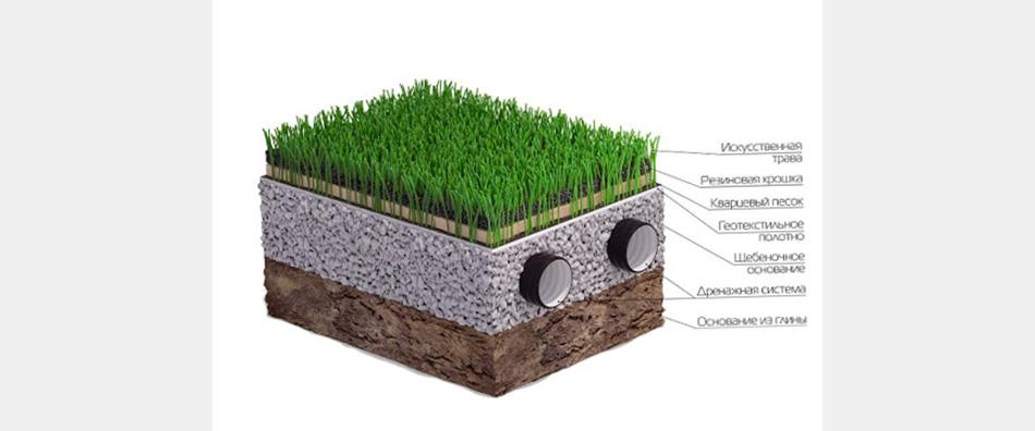 Структура основания под искусственный газон, реализация дренажа